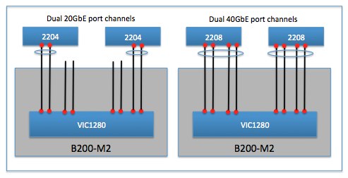 M2 port channel