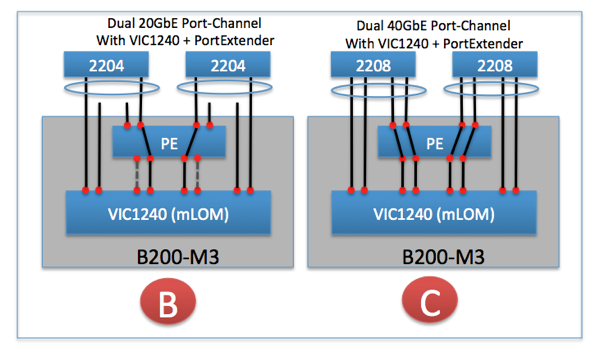 How UCS achieves 80GbE of bandwidth per blade » TJs Thoughts