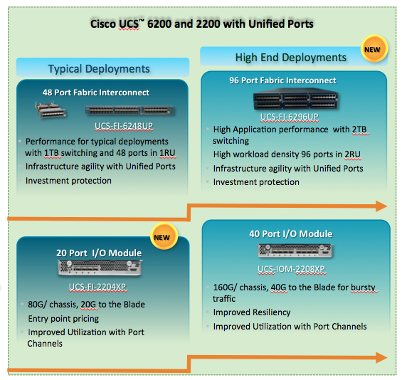 New Cisco UCS Fabric and Management products » TJs Thoughts